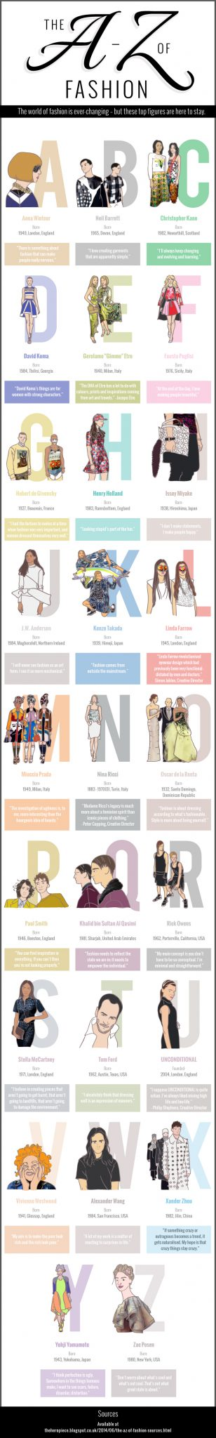 The A-Z of Fashion!